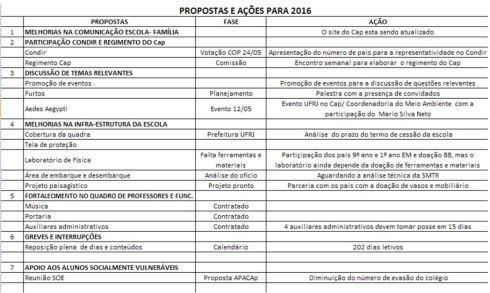 propostas de acoes para 2016